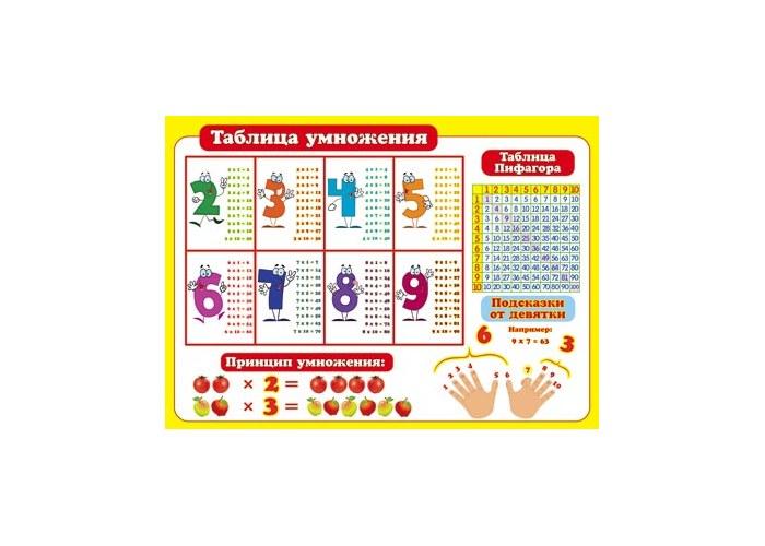 Школьный плакат таблица умножения 02 122